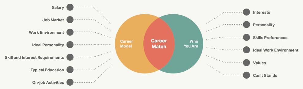 how-career-test-works.213fc6f144cb